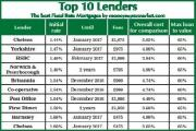 Top 10 Lenders: Rural home prices still high