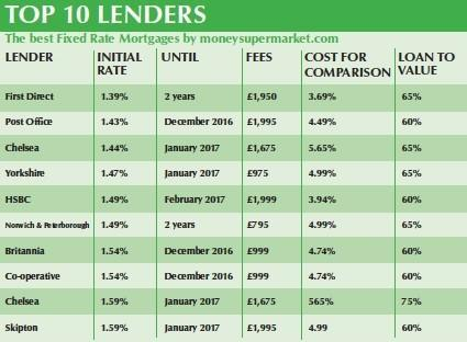 Top 10 Lenders: Have you heard of scheme?